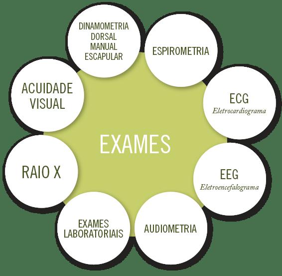 exames